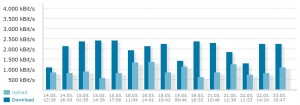 blau.de UMTS Internetgeschwindigkeit