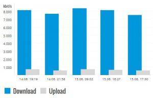 Maxxim Internet Geschwindigkeit