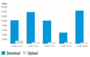 Simply mobiles Internet Geschwindigkeit