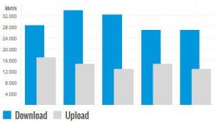 Tele2 LTE Speedtest